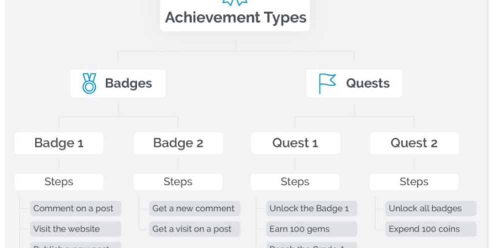 Gamification mit WordPress: GamiPress Achievements
