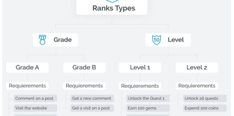 Gamification mit WordPress: GamiPress Rank types