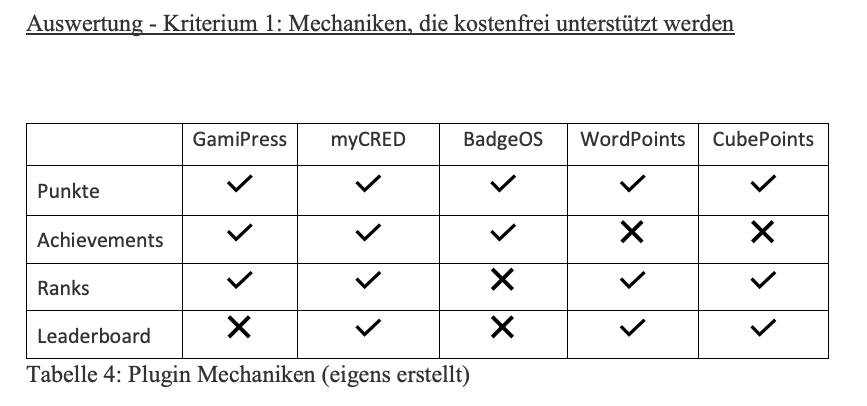 Gamification und WordPress: Plugin Mechaniken (C. Breitsprecher)